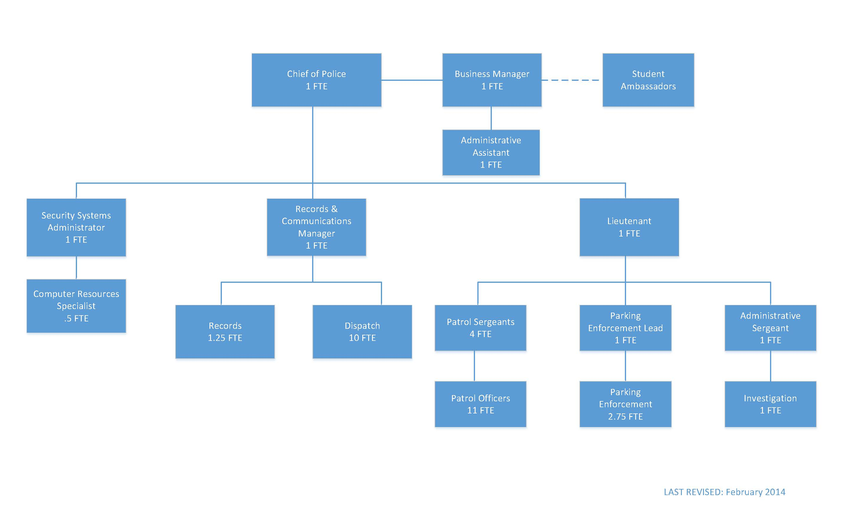 uc santa cruz police department organization chart